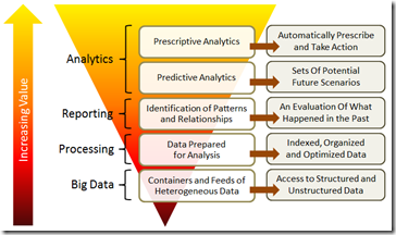 Big Data And Analytics Andrew Stein SteinVox