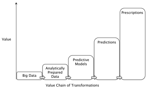 Ayata_Value_Chain_of_Transformations, Fritz Venter, SteinVox, Andrew Stein
