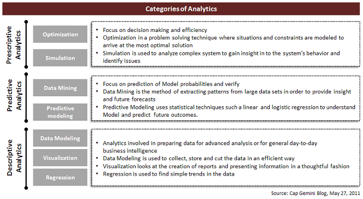 Cap_Gemini_Blog_Categories_Of_Analytics, SteinVox, Andrew Stein