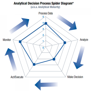 SAS Summary of Davenport and Harris, SteinVox, Andrew Stein, Prescriptive Analytics