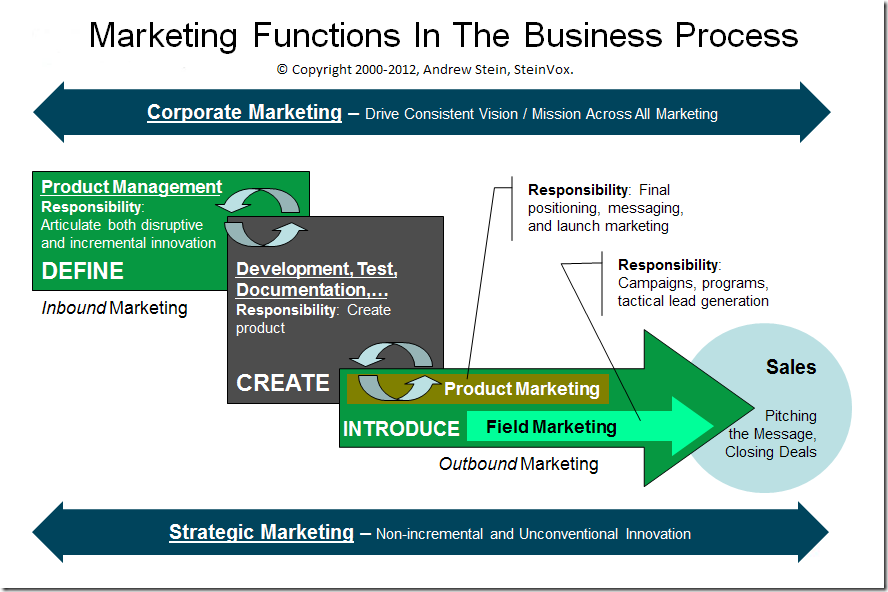 Five core marketing functions a business organization blueprint marketingfunctionsinthebusinessprocess fivecoremarketingfunctions andrewstein mba chiefmarketingofficer globalcmo vp marketing strategy malvernweather Images
